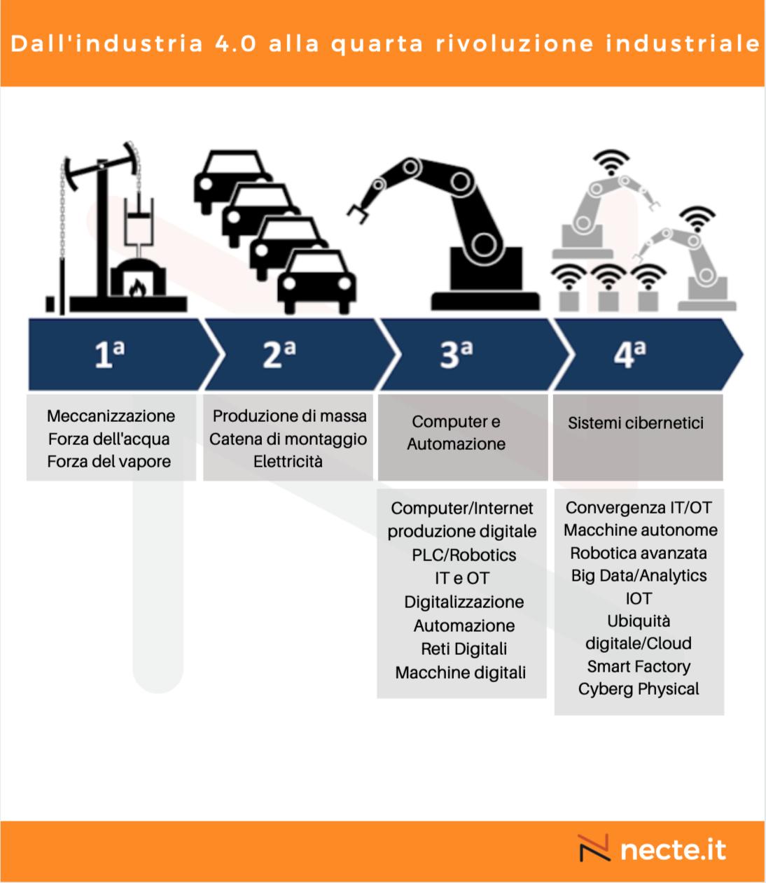 Dall'industria 4.0 alla quarta rivoluzione industriale