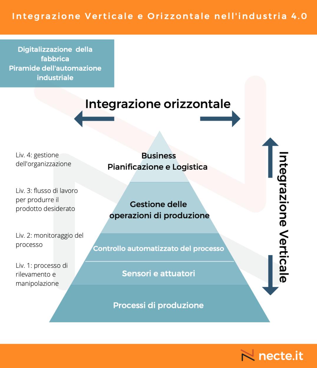 Integrazione Verticale ed Orizzontale nell'industria 4.0