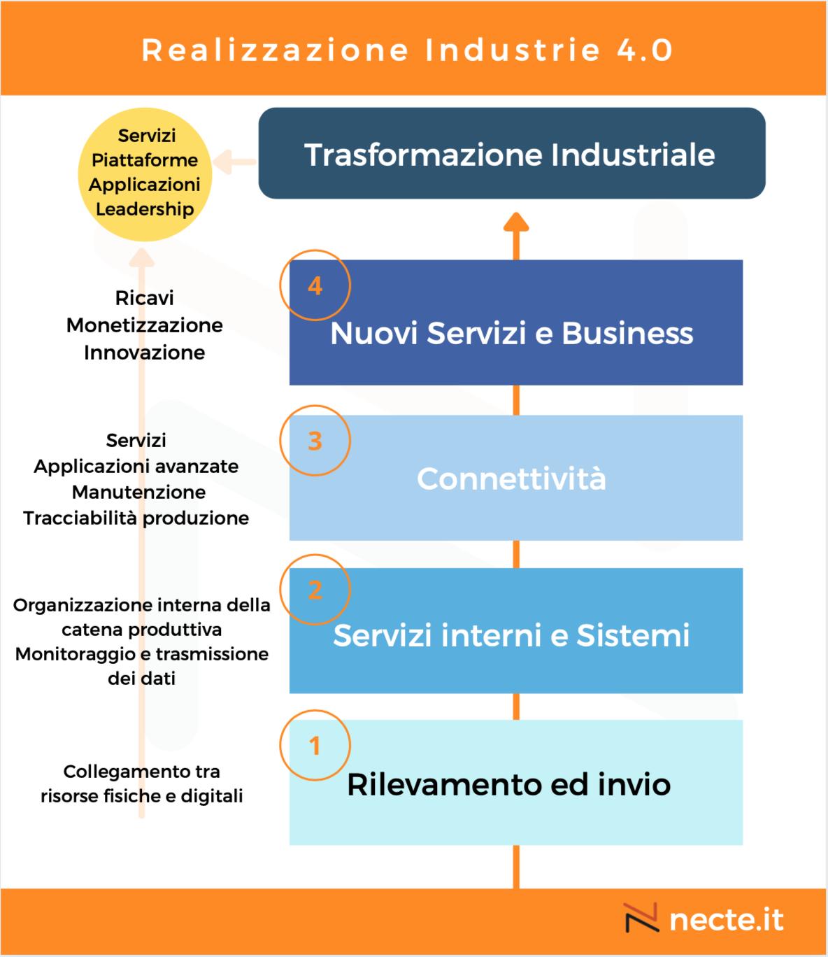 Realizzazione industrie 4.0